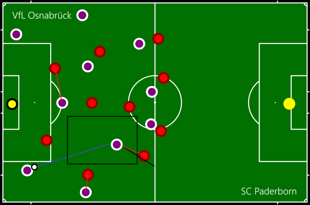 VfL Osnabrück - SC Paderborn Def 2