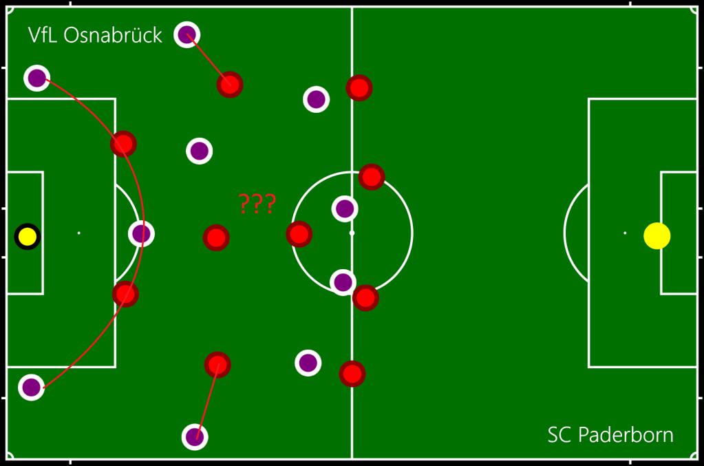 VfL Osnabrück - SC Paderborn