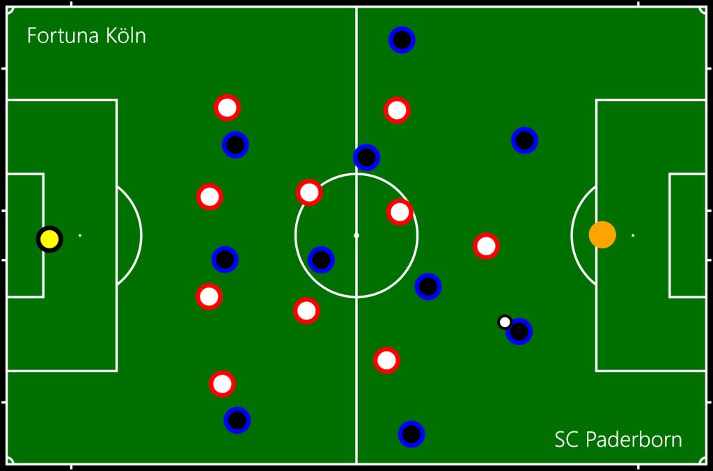 Fortuna Köln - SC Paderborn Off1