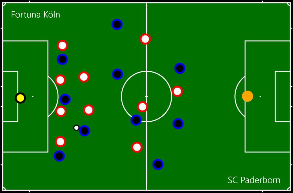 Fortuna Köln - SC Paderborn Off2