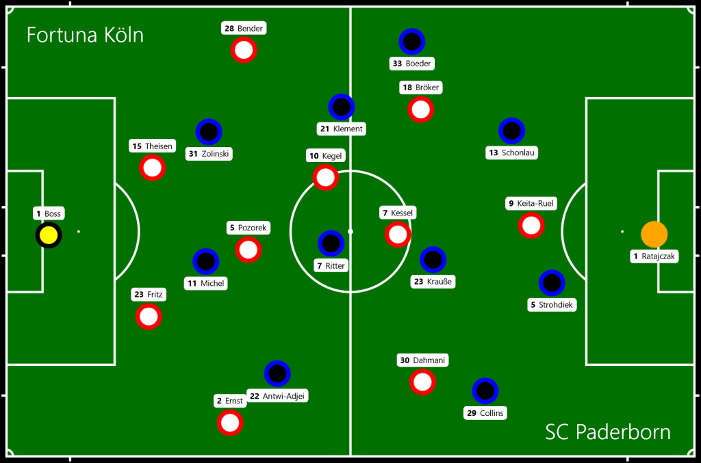 Fortuna Köln - SC Paderborn