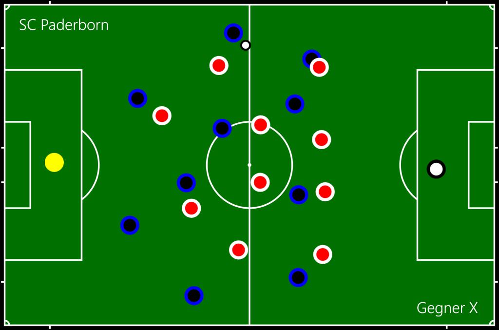 SC Paderborn - Gegner X AVD