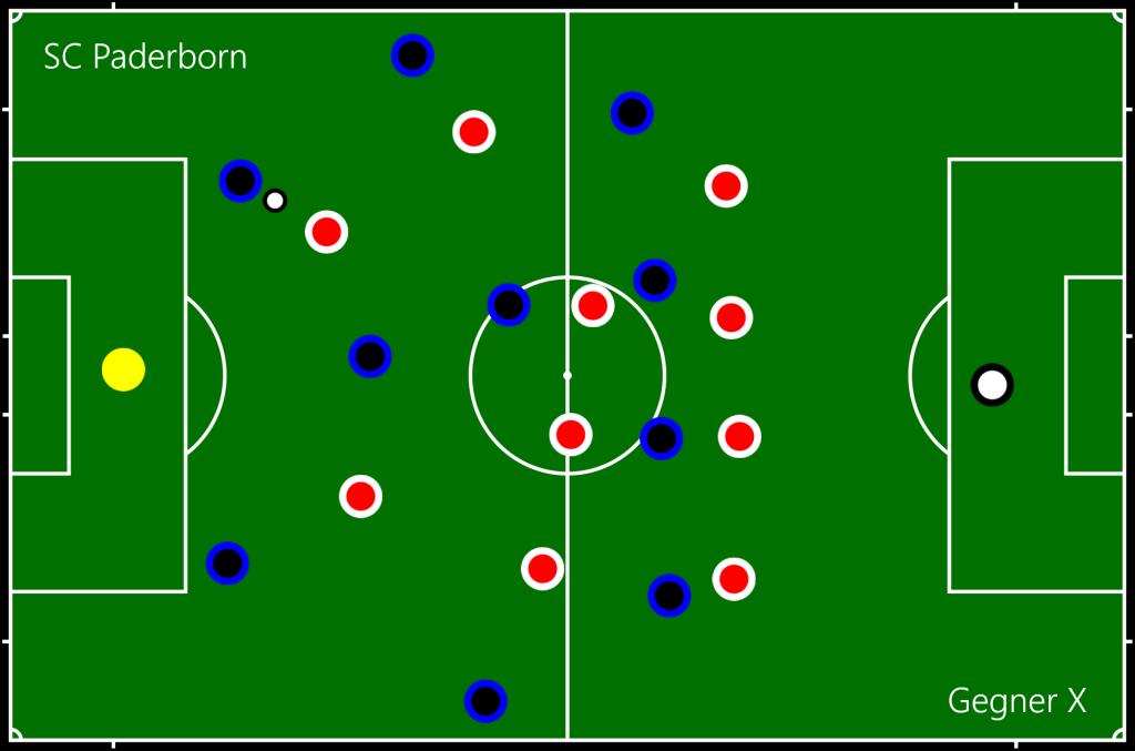 SC Paderborn - Gegner X B2