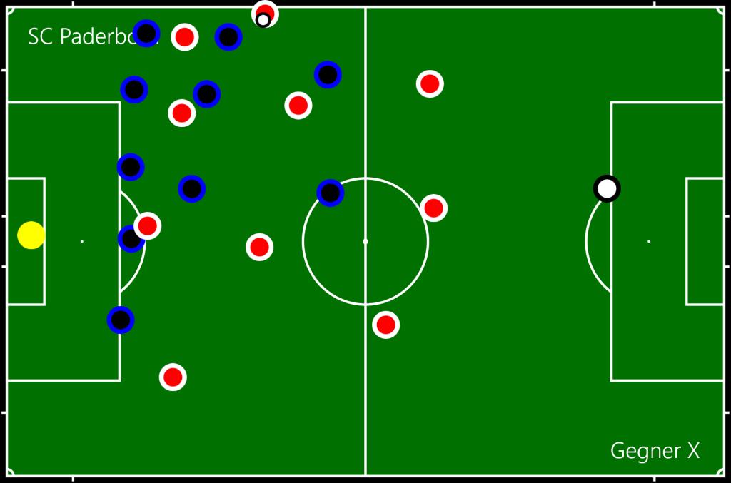 SC Paderborn - Gegner X EA