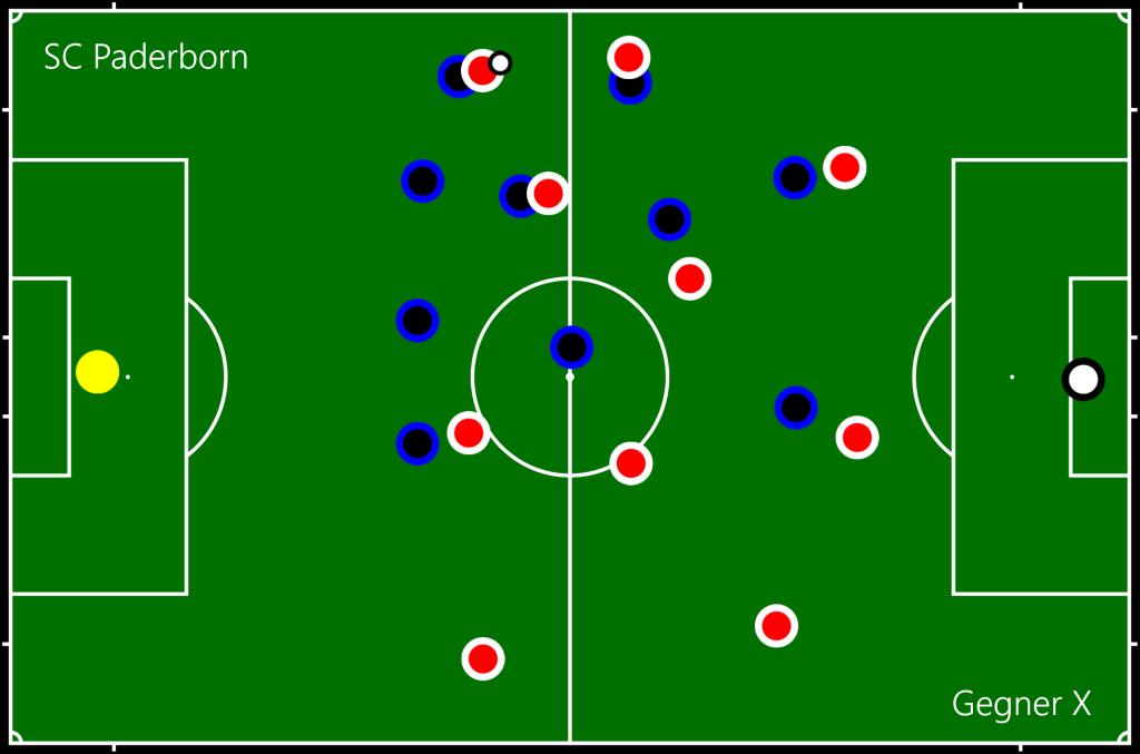 SC Paderborn - Gegner X FL
