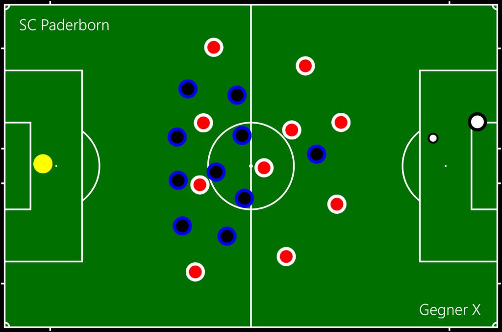 SC Paderborn - Gegner X LH