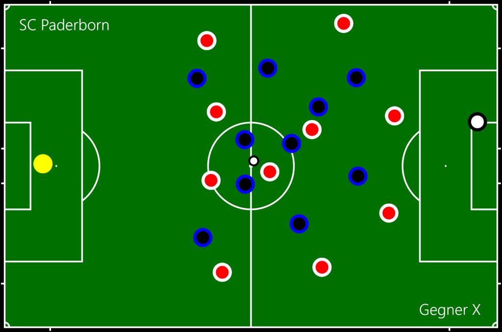 SC Paderborn - Gegner X Mitte