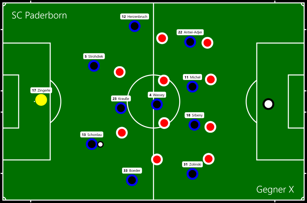 SC Paderborn - Gegner X Phase 1