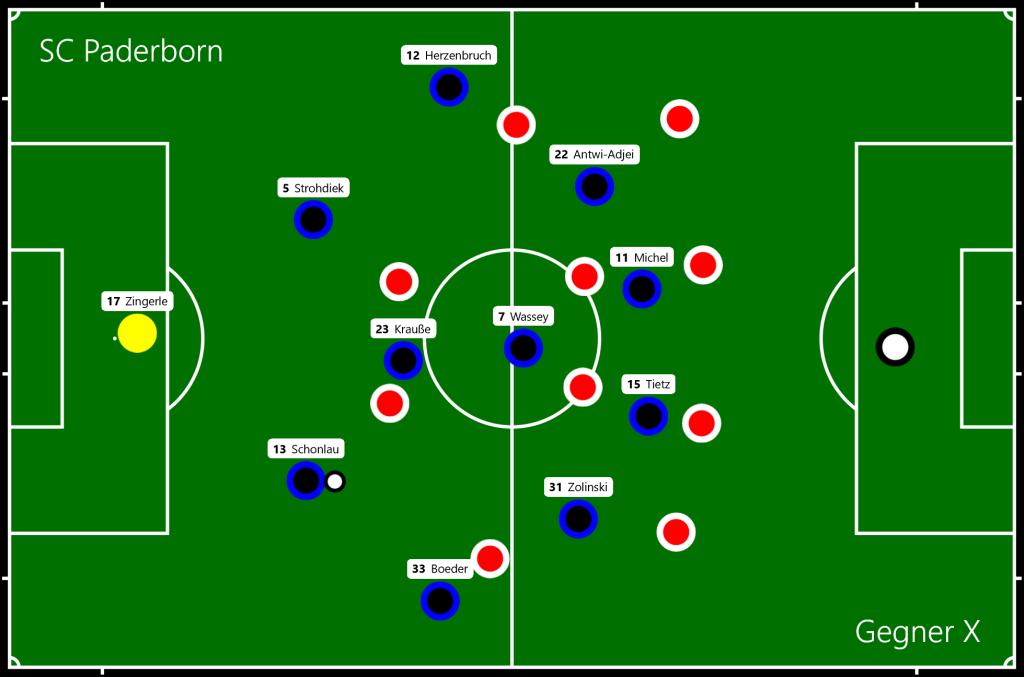 SC Paderborn - Gegner X Phase 2