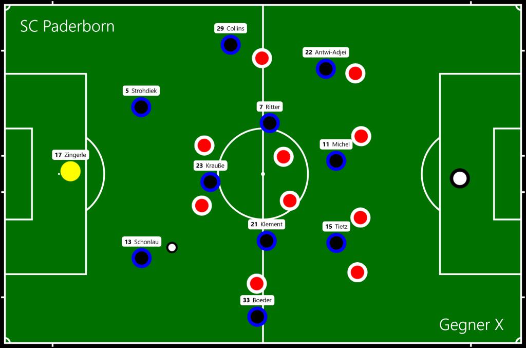SC Paderborn - Gegner X Phase 3
