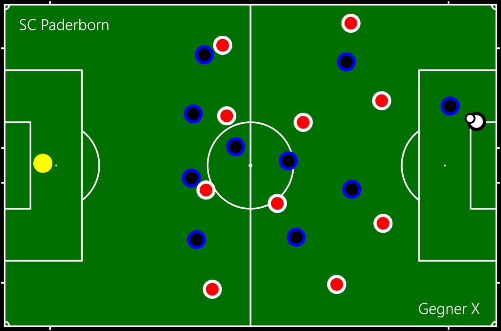 SC Paderborn - Gegner X TW