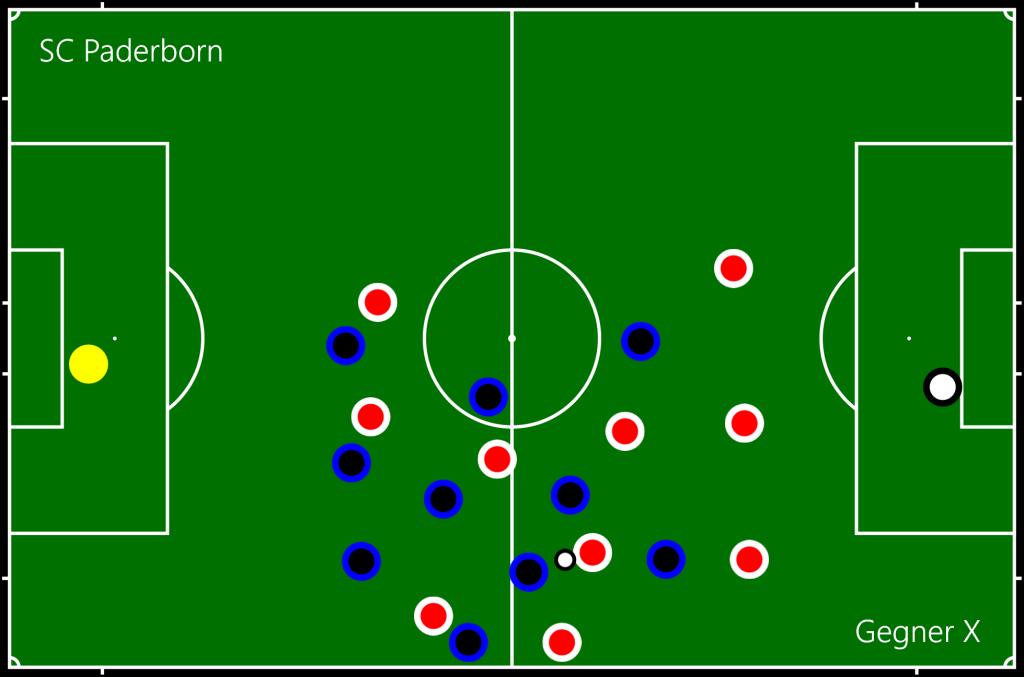 SC Paderborn - Gegner X UA