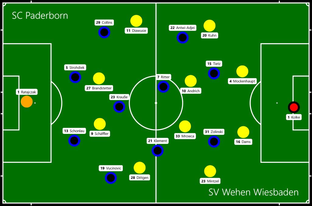 SC Paderborn - SV Wehen Wiesbaden