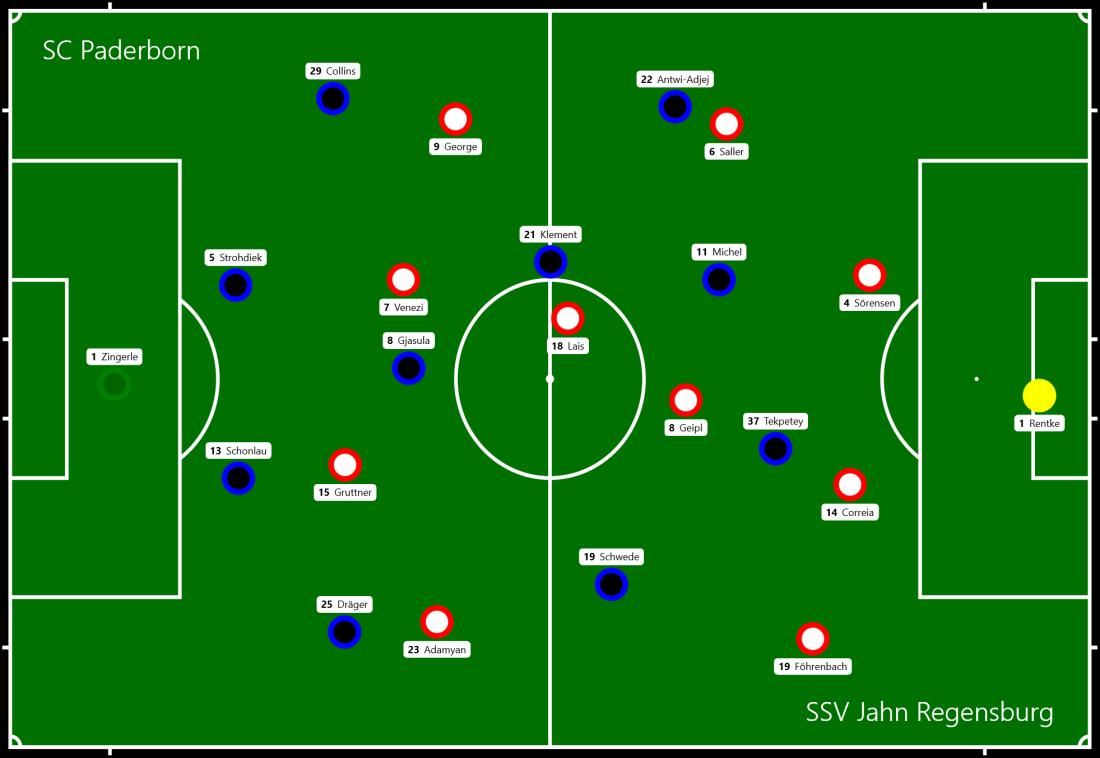 SC Paderborn - SSV Jahn Regensburg.png