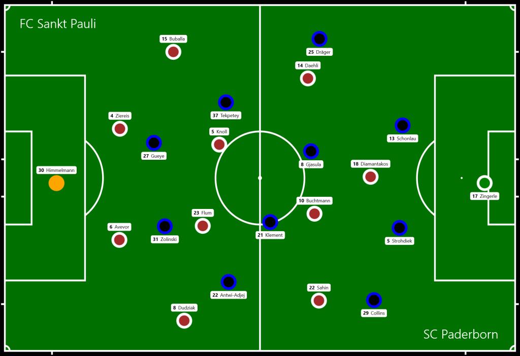 FC Sankt Pauli - SC Paderborn