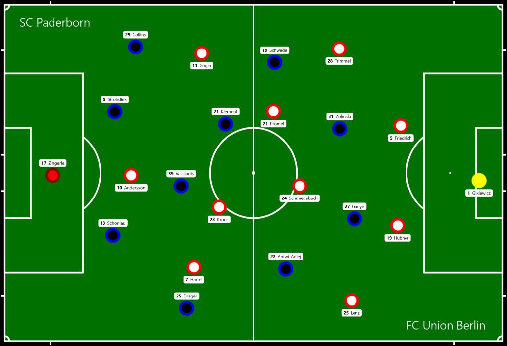 SC Paderborn - FC Union Berlin