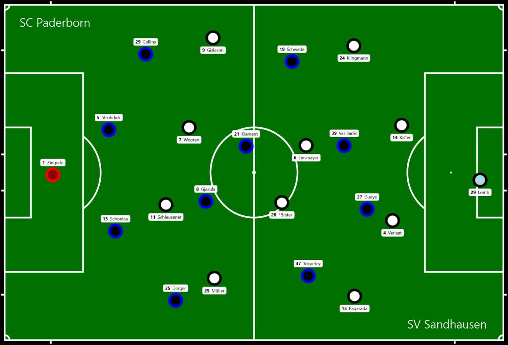 SC Paderborn - SV Sandhausen