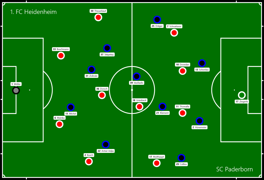 1. FC Heidenheim - SC Paderborn