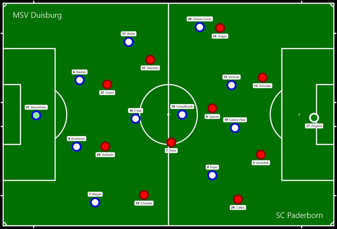 MSV Duisburg - SC Paderborn.png