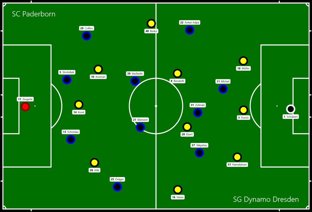 SC Paderborn - SG Dynamo Dresden