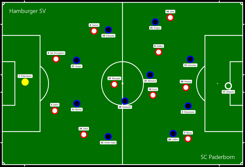 Hamburger SV - SC Paderborn