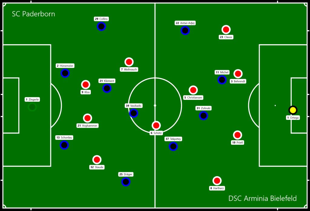 SC Paderborn - DSC Arminia Bielefeld