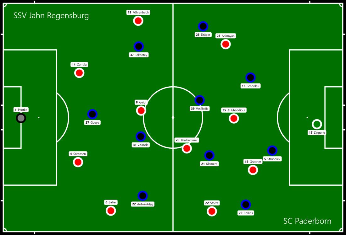 SSV Jahn Regensburg - SC Paderborn.png