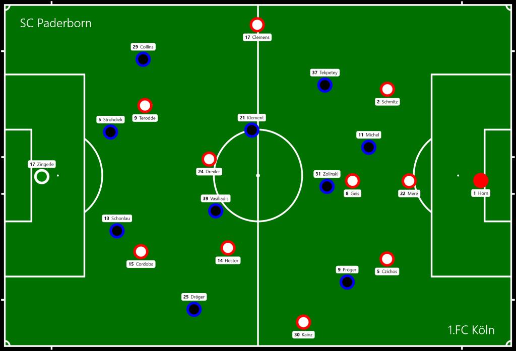SC Paderborn - 1.FC Köln