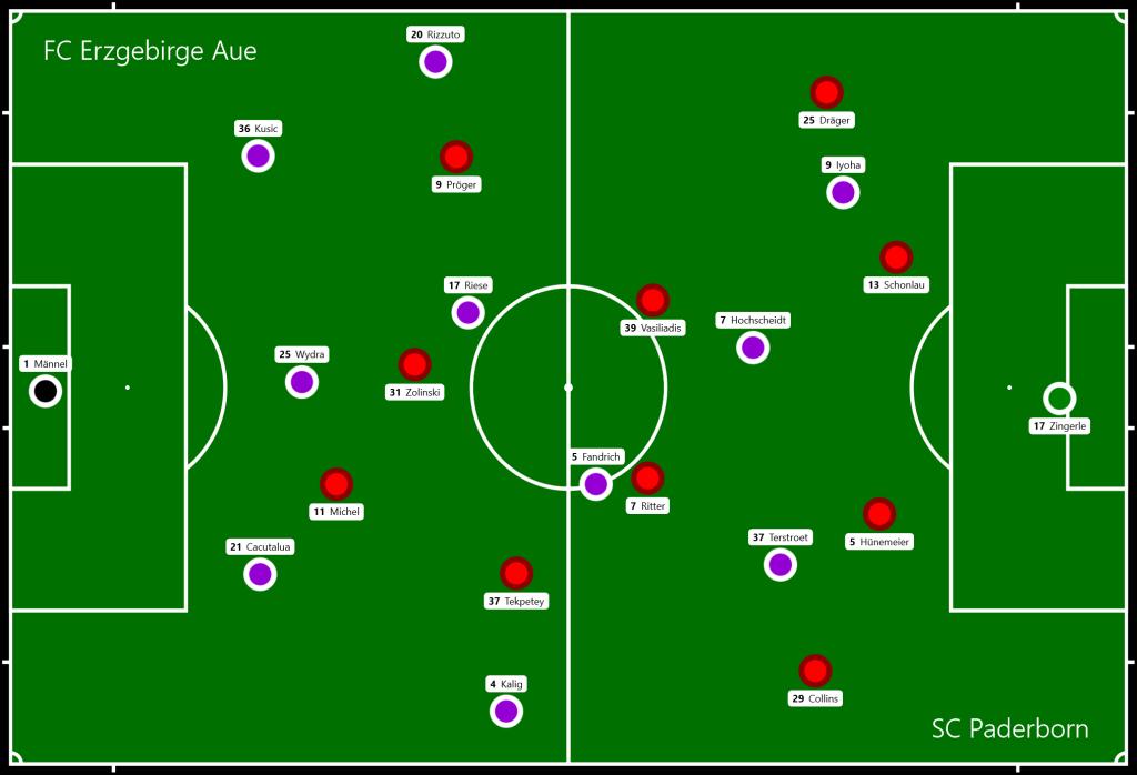 FC Erzgebirge Aue - SC Paderborn
