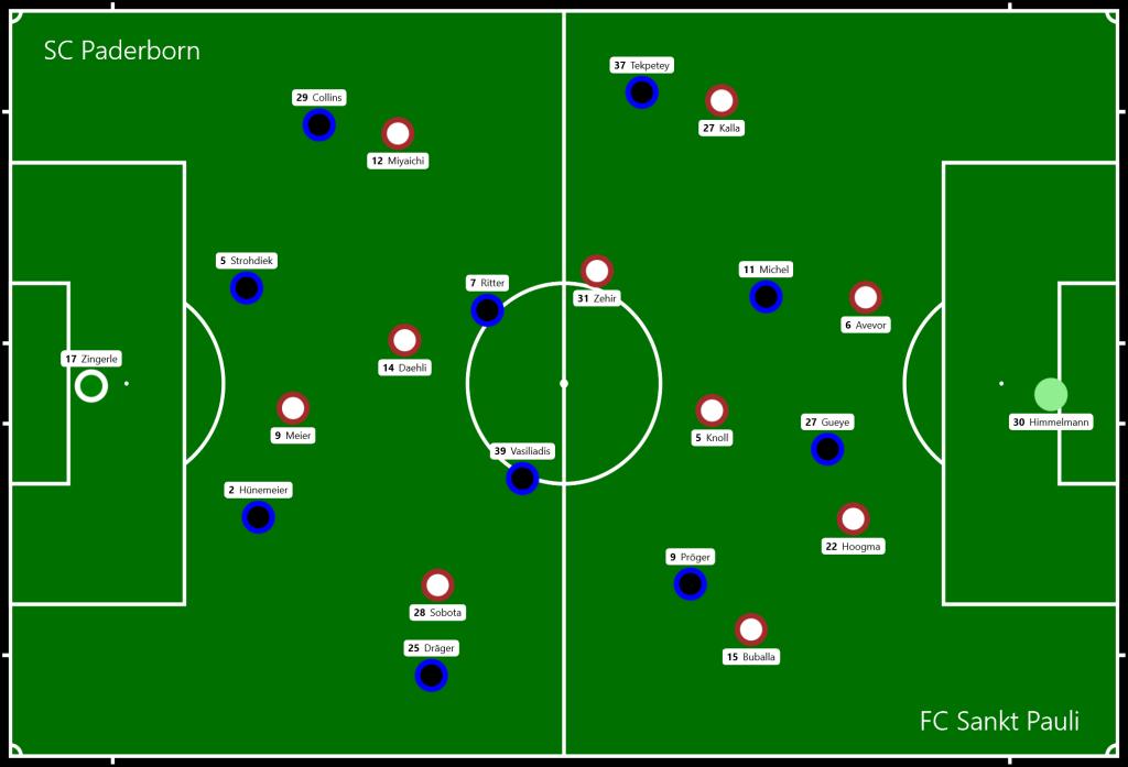 SC Paderborn - FC Sankt Pauli