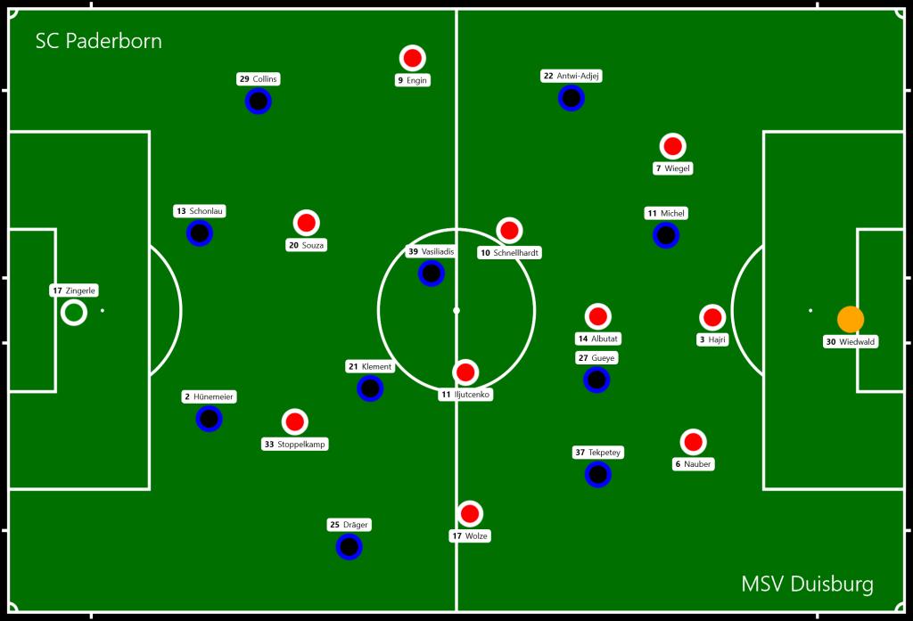 SC Paderborn - MSV Duisburg