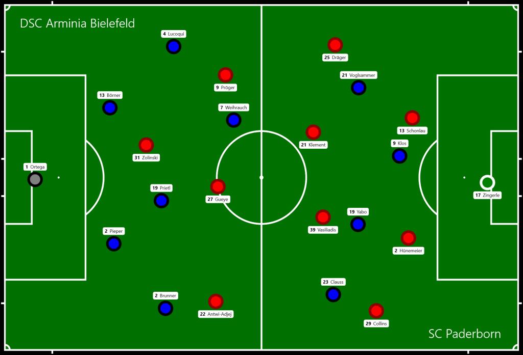 DSC Arminia Bielefeld - SC Paderborn