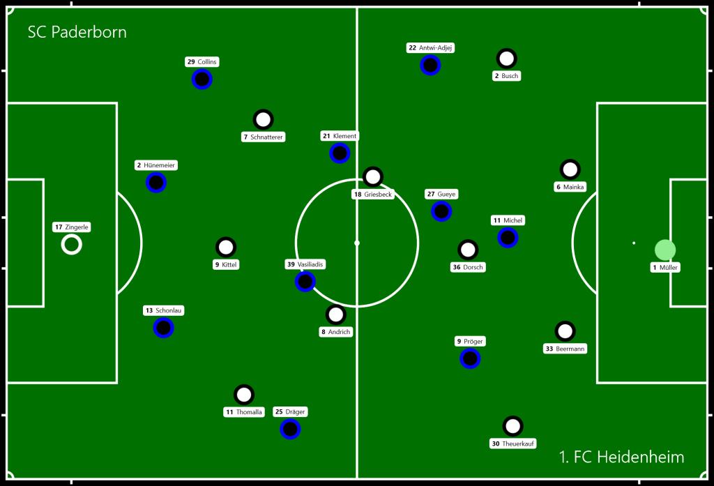 SC Paderborn - 1. FC Heidenheim