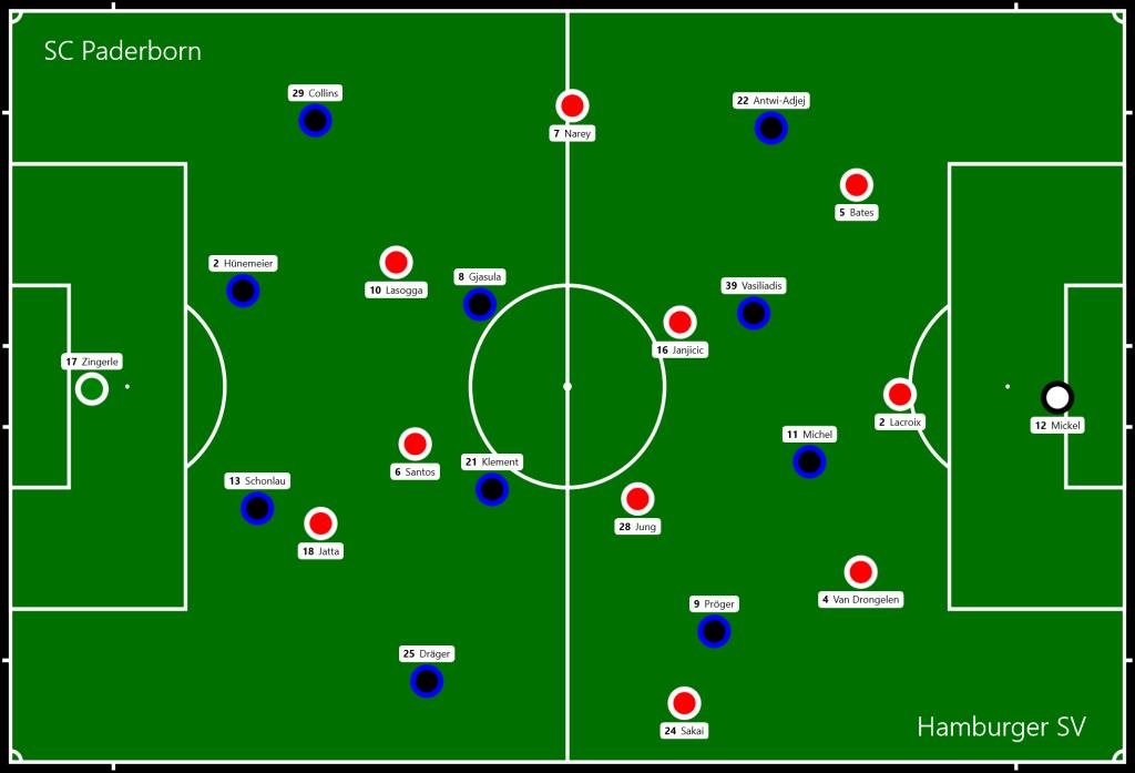 SC Paderborn - Hamburger SV
