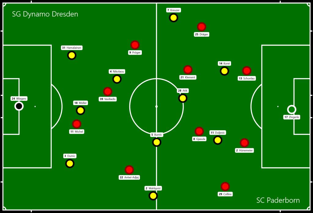 SG Dynamo Dresden - SC Paderborn