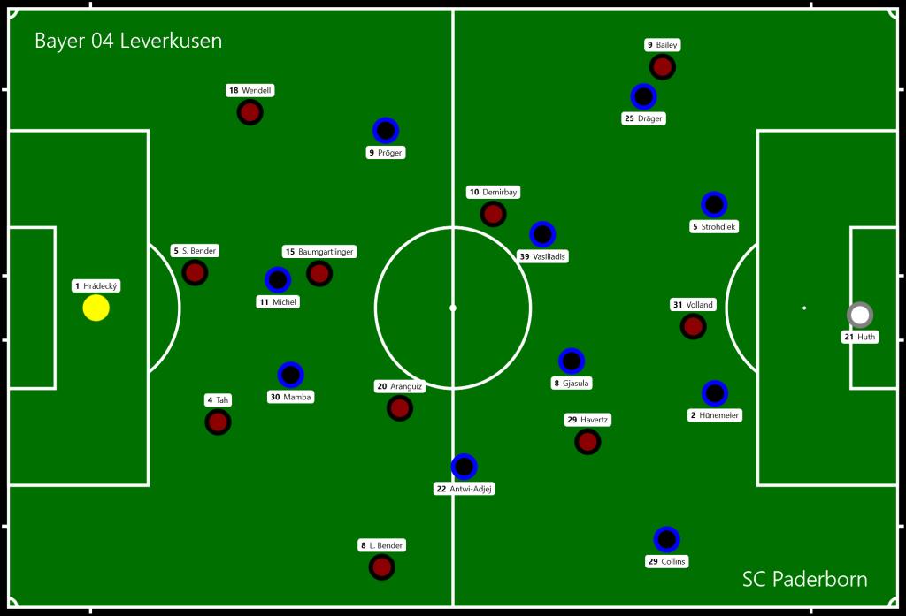 Bayer 04 Leverkusen - SC Paderborn
