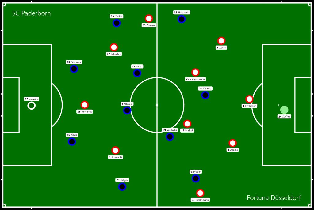 SC Paderborn - Fortuna Düsseldorf