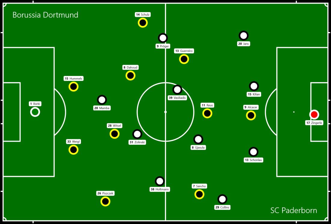 Borussia Dortmund - SC Paderborn.png